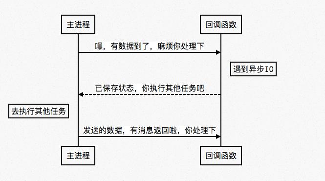 什么是协程及swoole中协程的性能
